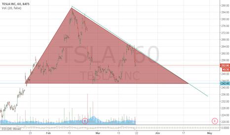 TSLA: Patrón de triangulo ascendente o descendente