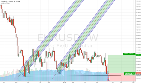 EURUSD: EUR/USD bottomed?