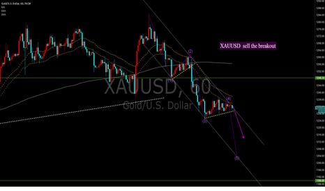 XAUUSD: XAUUSD  sell the breakout