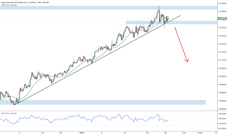 NZDUSD: Potential 4H short on trend line and local support break