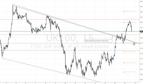 UK100: FTSE 100 targeting 6780
