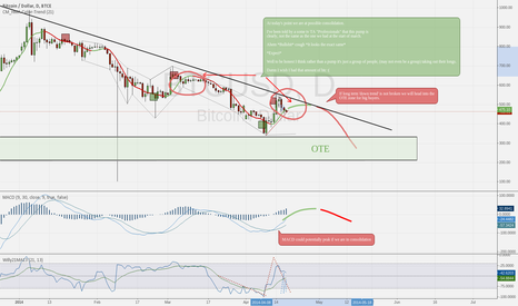 BTCUSD: My view on the coming days/weeks for Bitcoin