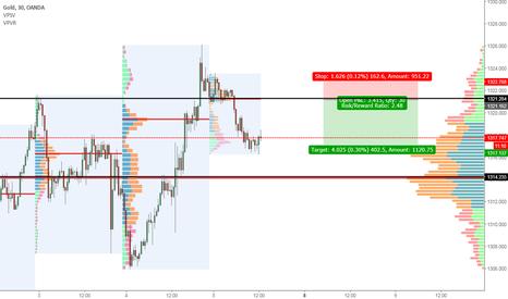 XAUUSD: Gold short daily level
