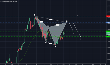 USDCAD: POSSIBLE BEARISH CYPHER
