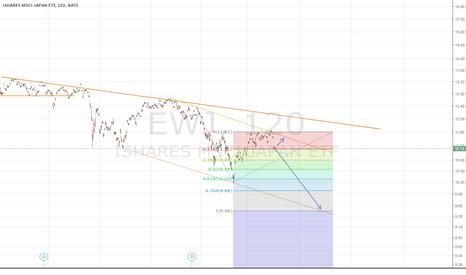 EWJ: EWJ : Neutral / Bearish