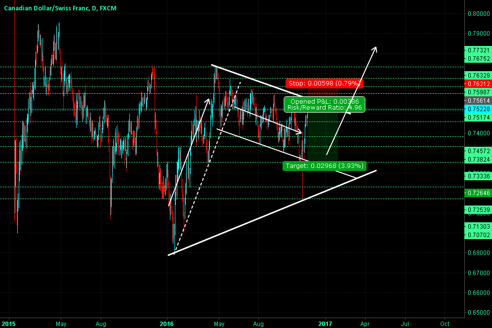 CADCHF - Down Trend Channel Moving To The End