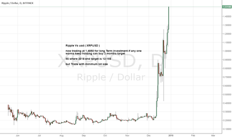 XRPUSD: XRPUSD Make 5+ times your money Soon.