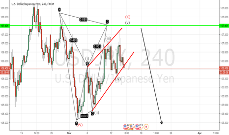 USDJPY: Bearish Bat USD/JPY