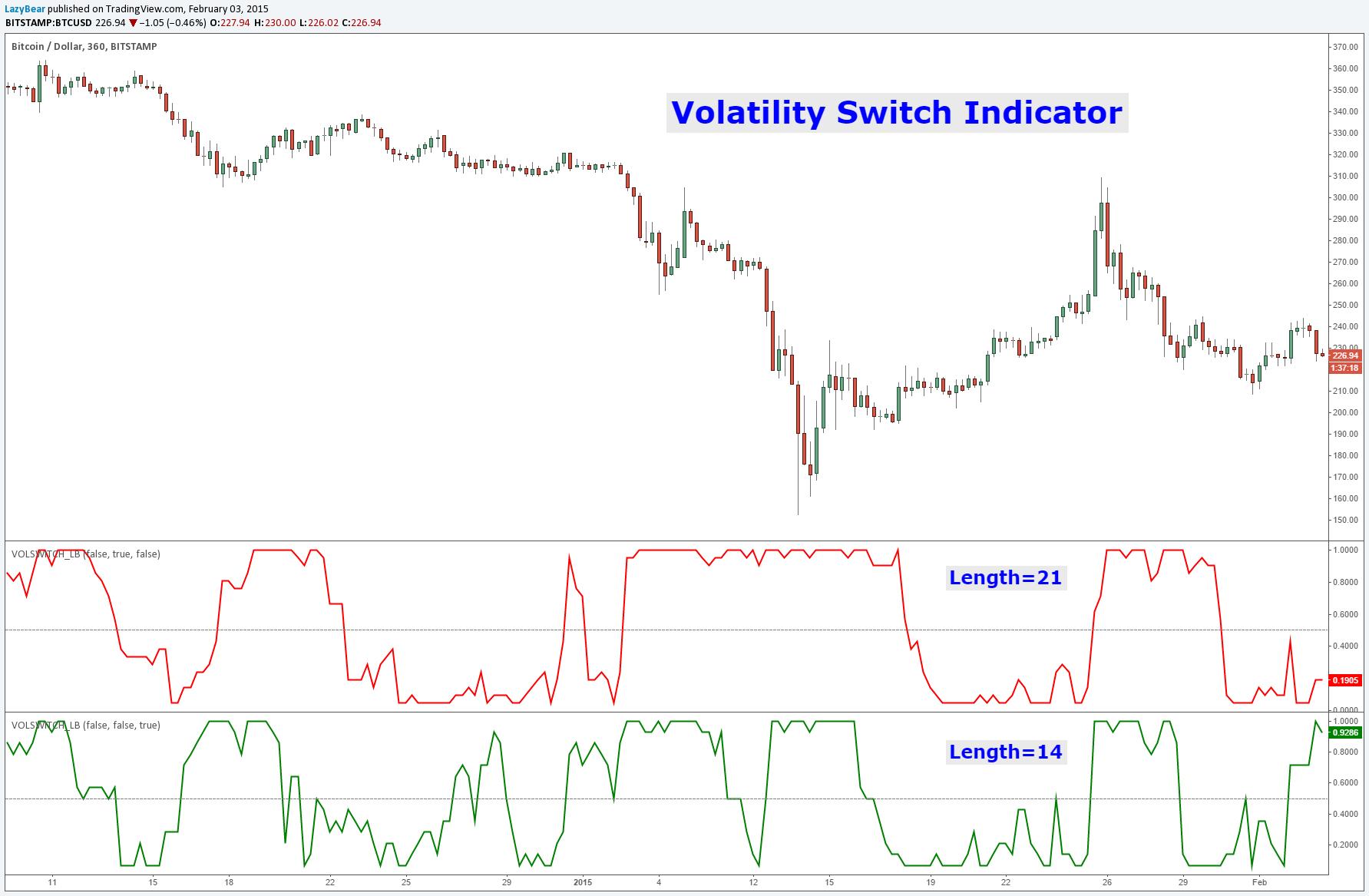 Volatility Switch Indicator [LazyBear] by LazyBear — TradingView