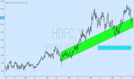 "HDFC: BULLISH ON ""HDFC LTD"""