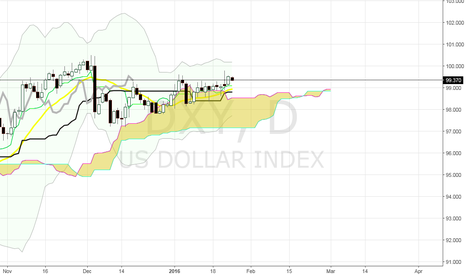 DXY: US Dollar Index (DXY) for US Trasury Bond Traders