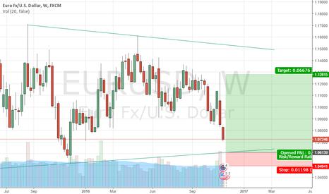 EURUSD: The last chance for EURO