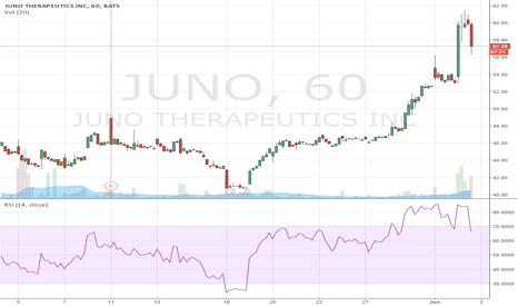 JUNO: time to sell