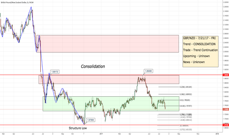 GBPNZD: GBP/NZD - 7/21/17 - DAILY VIEW