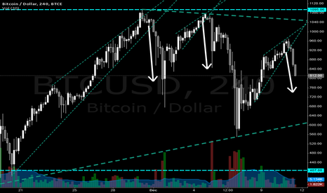 BTCUSD: Bitcoin bearish wedges
