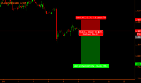 USDCAD: UsdCad short time short trade