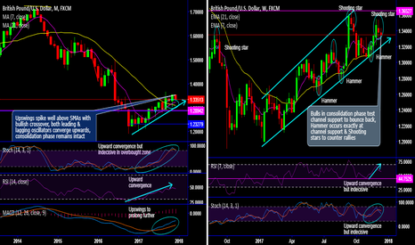 GBPUSD: GBP/USD hammer at rising channel support cushions slumps