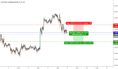 USDCAD: USDCAD - Potential intraday retest