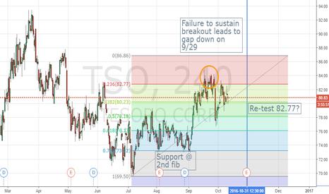 TSO: Need Comment: TSO trading sideways?