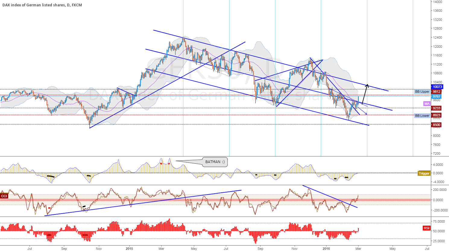 A Possibility on Daily - Dax/GER30
