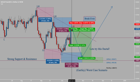 GBPUSD: How to trade fractals?