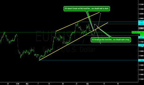EURUSD: EURUSD wait to short.