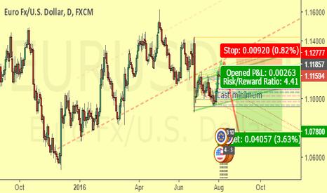 EURUSD: Pullbacking to trendline