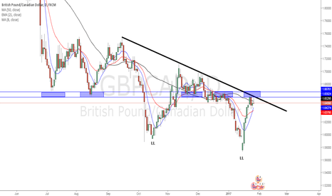GBPCAD: GBP CAD in for a fall?