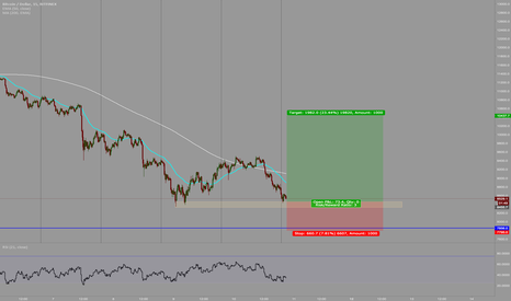 BTCUSD: just what I see