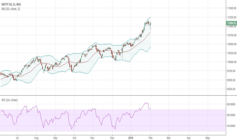 NIFTY: NIFTY straategy for this month