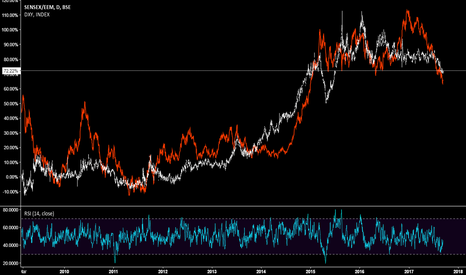 SENSEX/EEM: India set to underperform EM, if DXY continues to weaken.