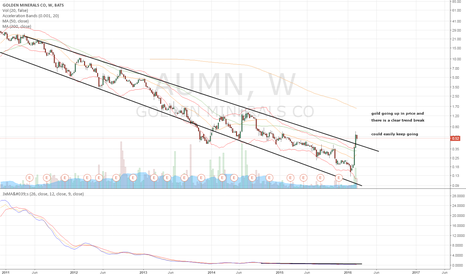 AUMN: AUMN Long Term trend break