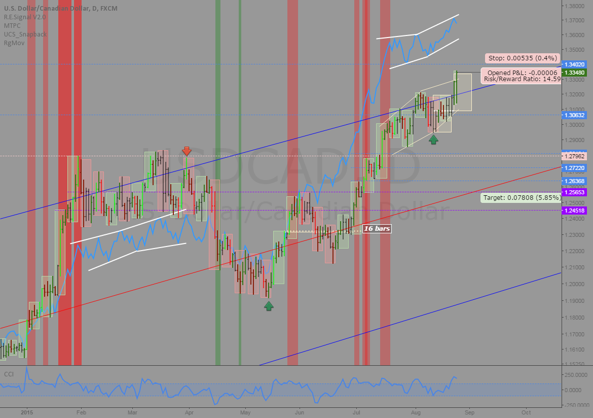 USDCAD: Tight stop short, low odds but big payout