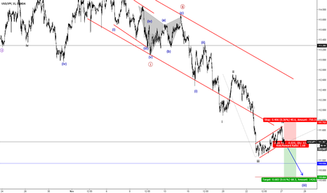 USDJPY: Short Subminuette Wave v within Minuette Wave (iii)