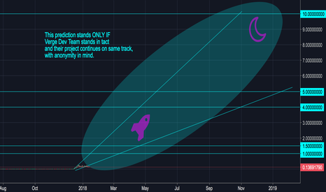 XVGUSD: Verge 10$ 2018 Prediction - LONG HOLD (LOW-MED RISK)