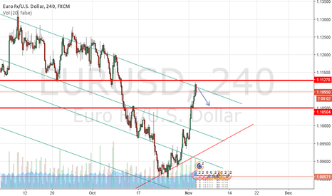 EURUSD: eurusd 4h chart