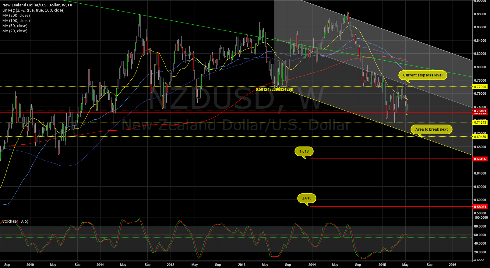 Here is why you should go long  XXX/NZD or go short on  NZD/XXX