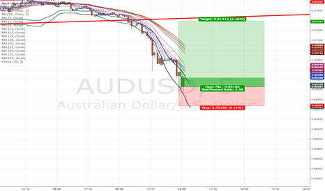 AUDUSD: long AUDUSD (short term)