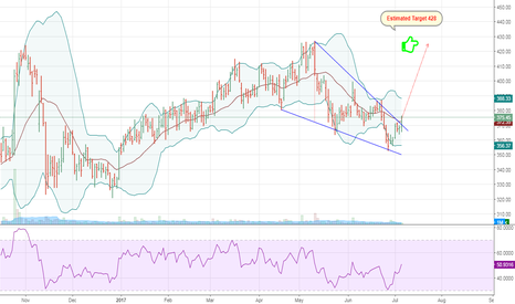 ARVIND: ARVIND - Will it be the beauty of Falling Wedge break-out?