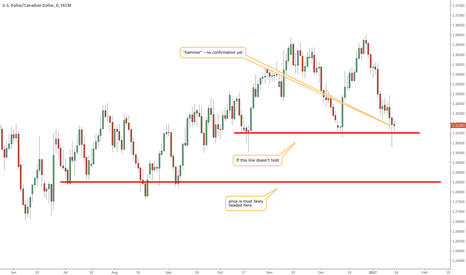 USDCAD: If 1.31 support fails then price is heading to 1.285