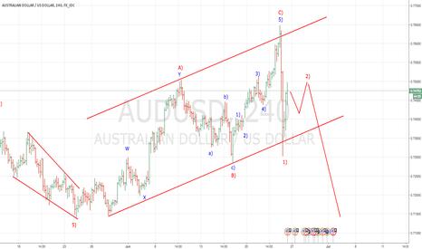 AUDUSD: AUDUSD primed for a decline out of flat correction