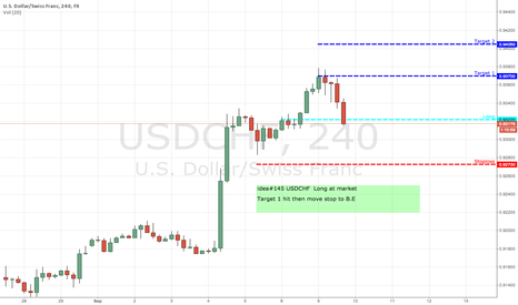 USDCHF: idea#145 USDCHF  Long at market