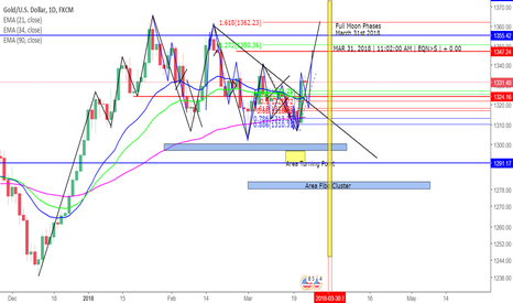 XAUUSD: Another Turning Point for Gold ( March 31st 2018 )