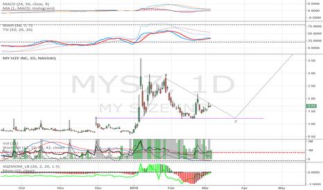 MYSZ: MYSZ Following this one closely. Medium term potential.
