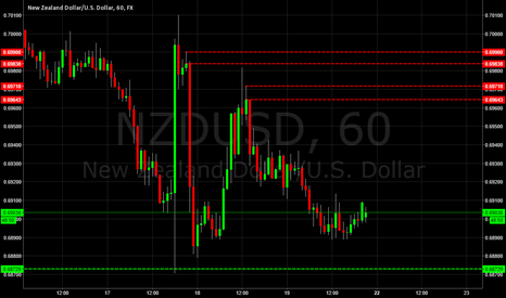 NZDUSD: NZDUSD Supply & Demand