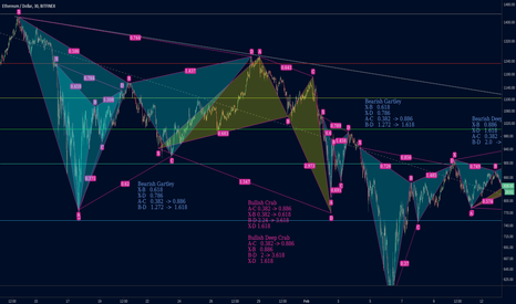 ETHUSD: applying harmonics study