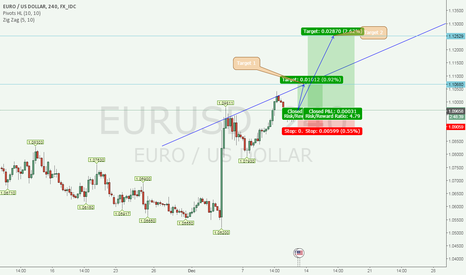 EURUSD: Next Euro /  US Dollar Target