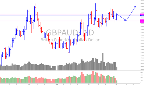 GBPAUD: GBP/AUD (*Now It is in rangy situation, with slight Bullishness)