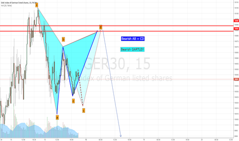 GER30: Gartley and AB=CD