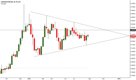 USDNOK/USDCAD: The CADNOK wedge...